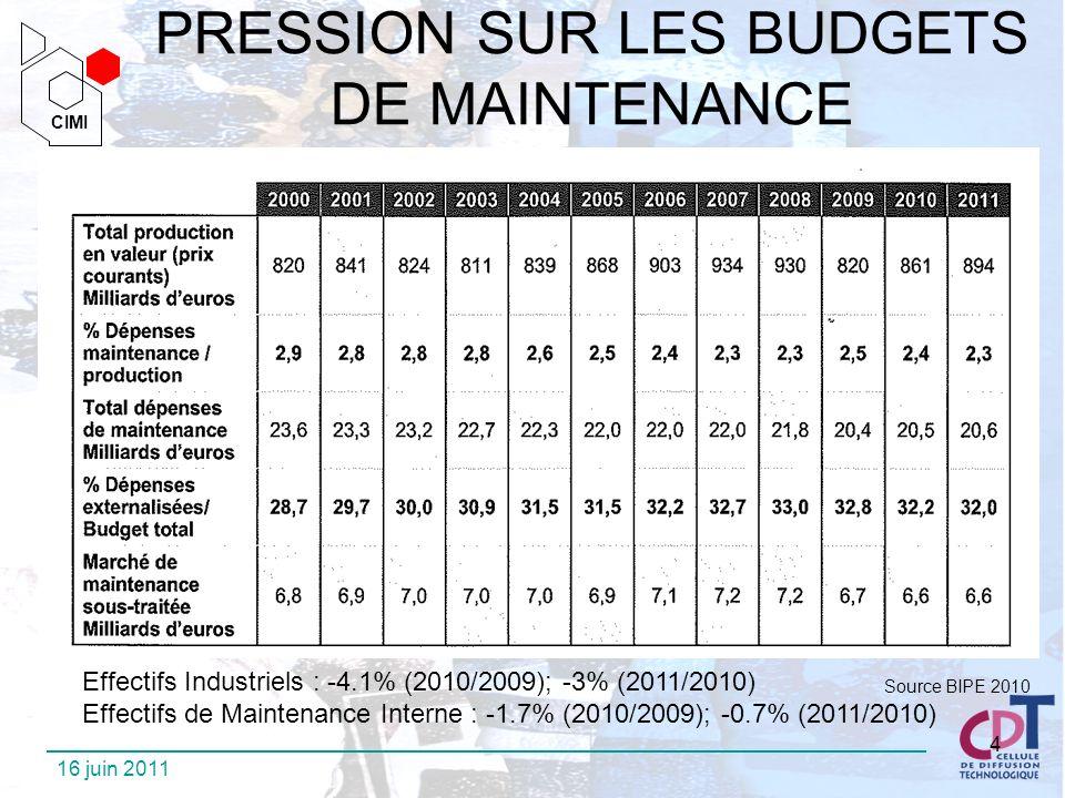 PRESSION SUR LES BUDGETS DE MAINTENANCE