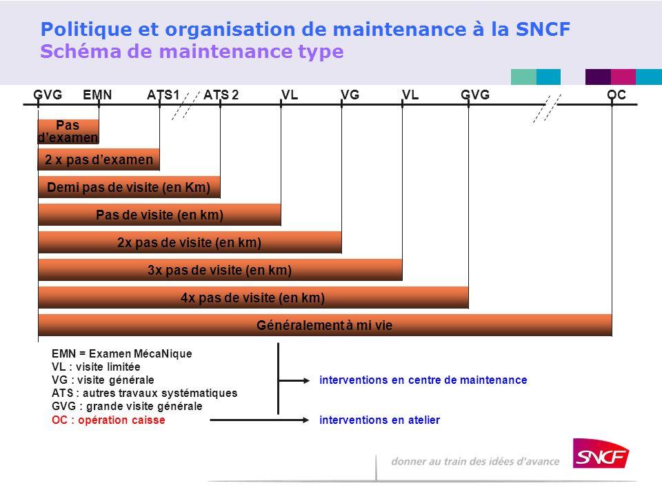 Politique et organisation de maintenance à la SNCF Schéma de maintenance type