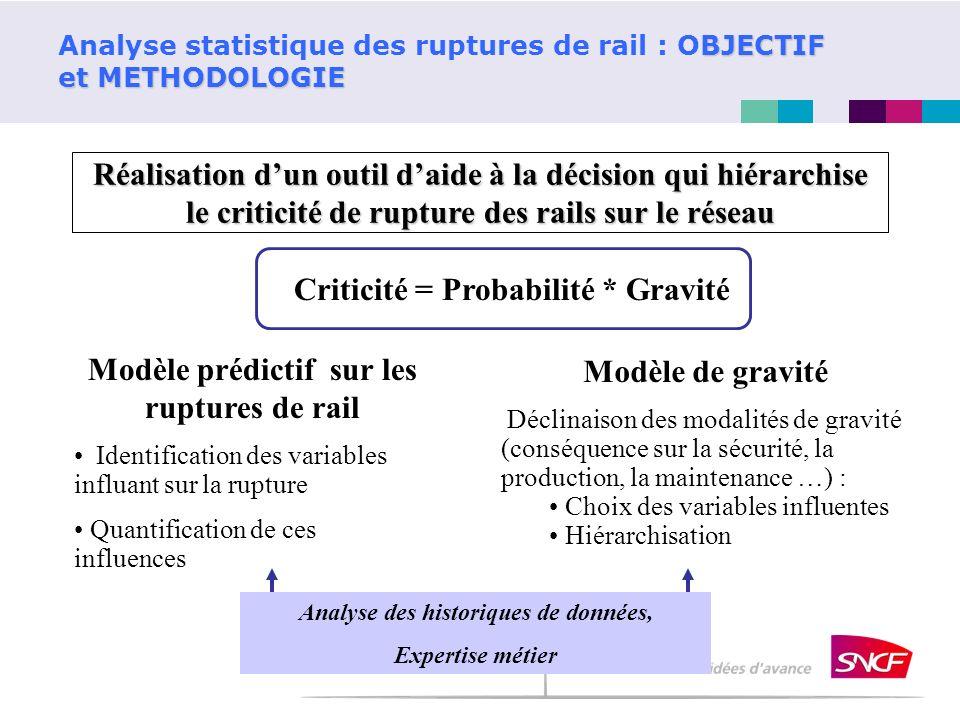 Analyse statistique des ruptures de rail : OBJECTIF et METHODOLOGIE