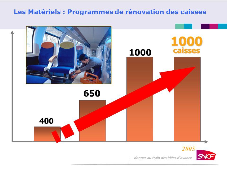 Les Matériels : Programmes de rénovation des caisses