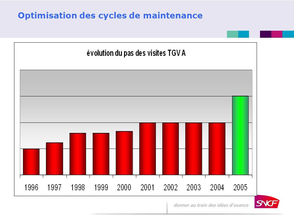 Optimisation des cycles de maintenance