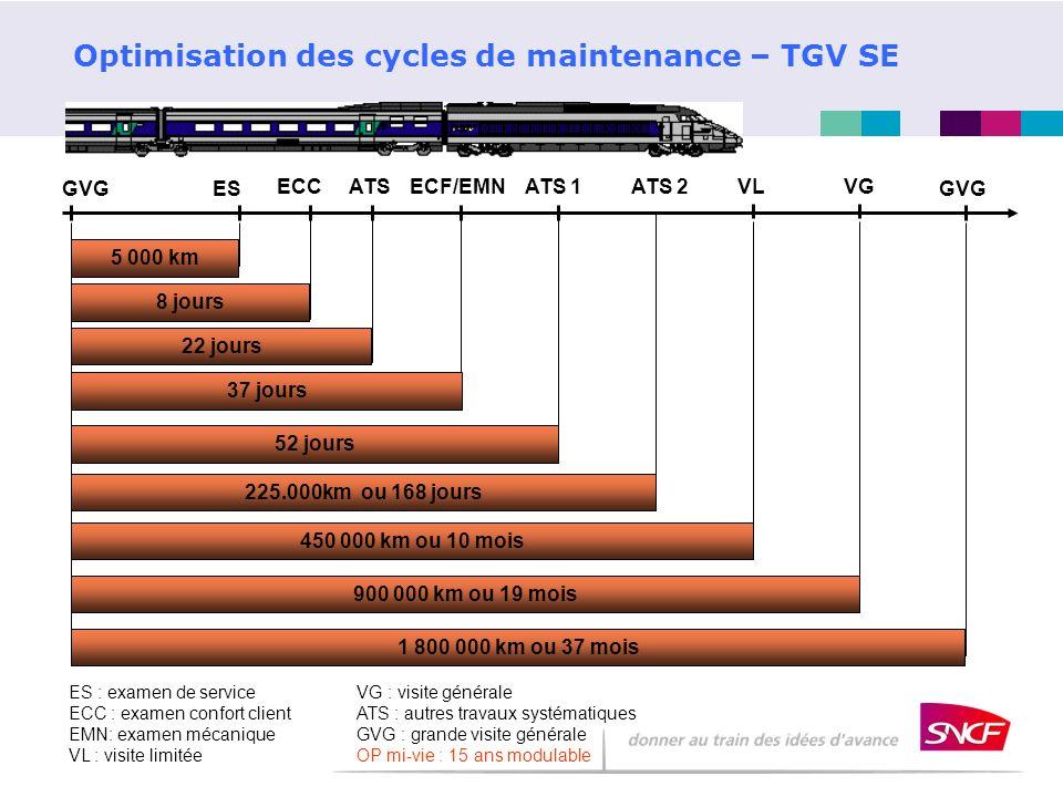 Optimisation des cycles de maintenance – TGV SE