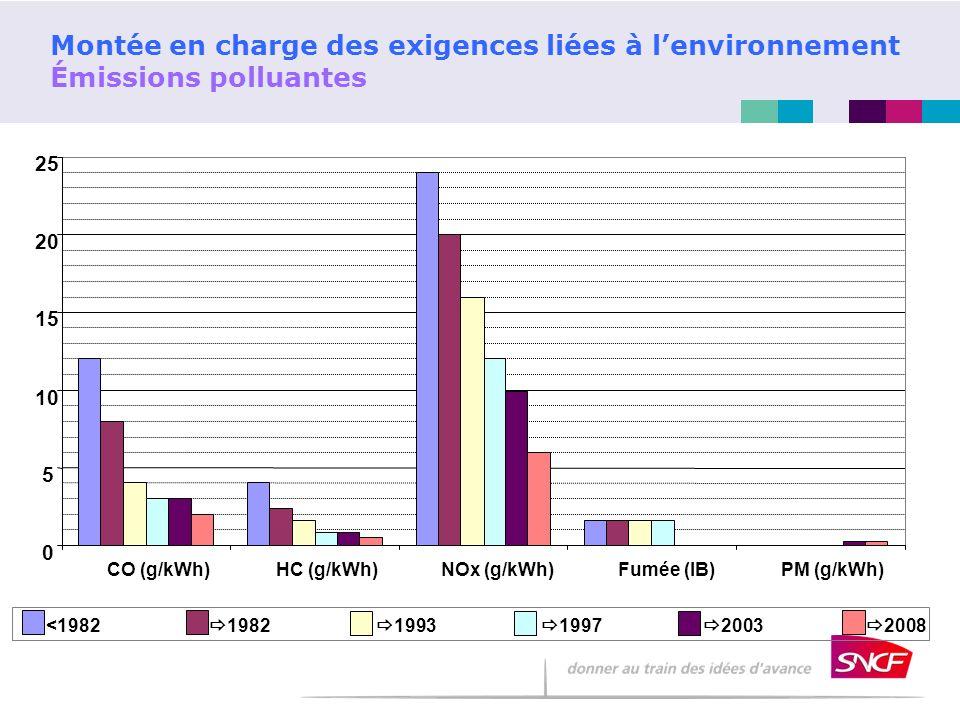 Montée en charge des exigences liées à l'environnement Émissions polluantes