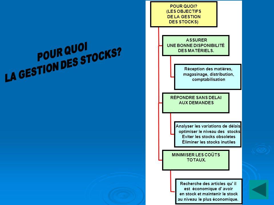 POUR QUOI LA GESTION DES STOCKS POUR QUOI (LES OBJECTIFS