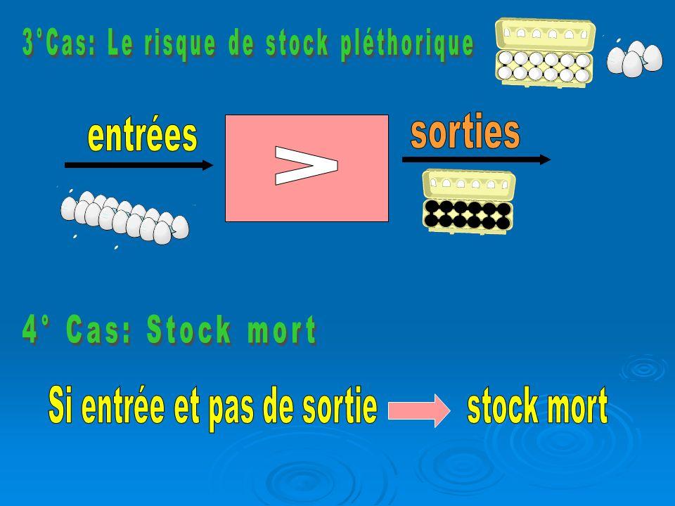 3°Cas: Le risque de stock pléthorique