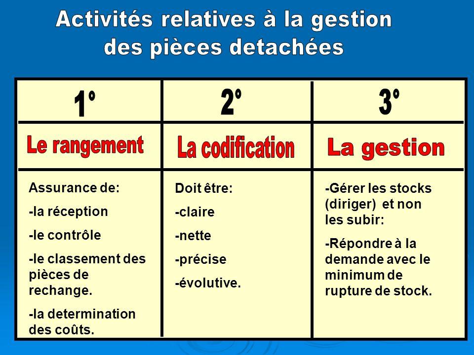 Activités relatives à la gestion