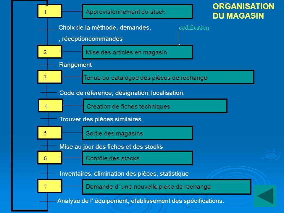 ORGANISATION DU MAGASIN Approvisionnement du stock 1