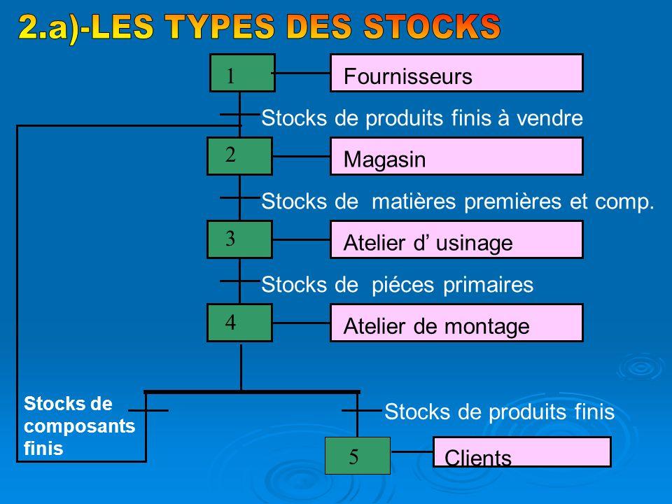 2.a)-LES TYPES DES STOCKS