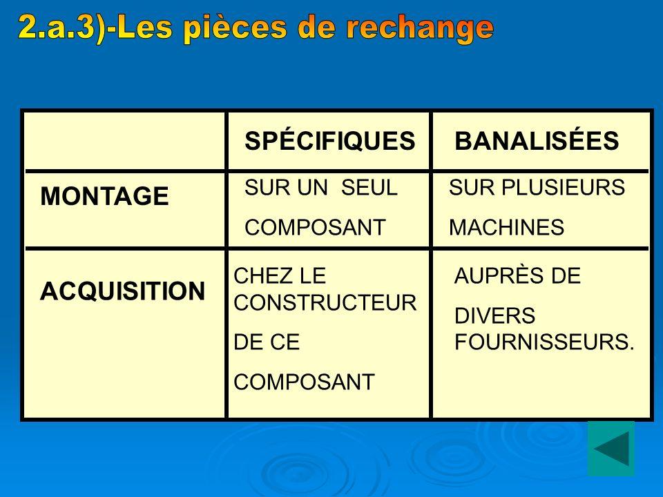 2.a.3)-Les pièces de rechange