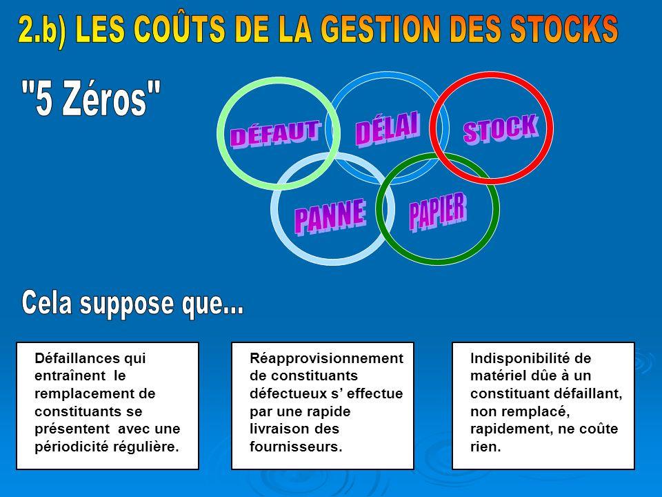 2.b) LES COÛTS DE LA GESTION DES STOCKS