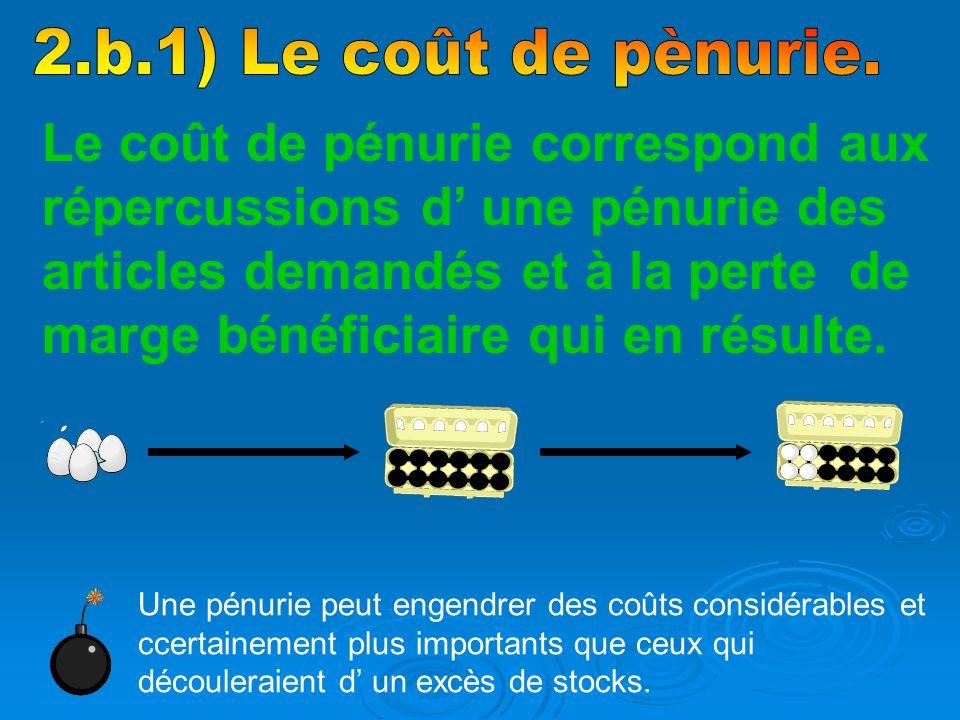 2.b.1) Le coût de pènurie.