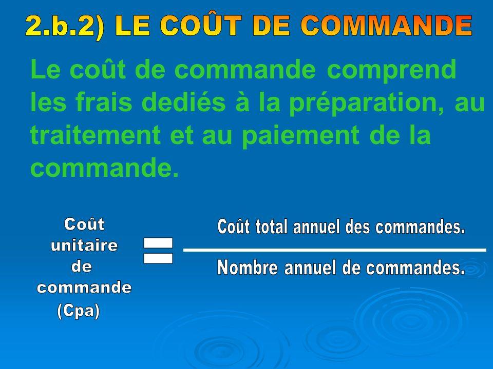 2.b.2) LE COÛT DE COMMANDE Le coût de commande comprend les frais dediés à la préparation, au traitement et au paiement de la commande.