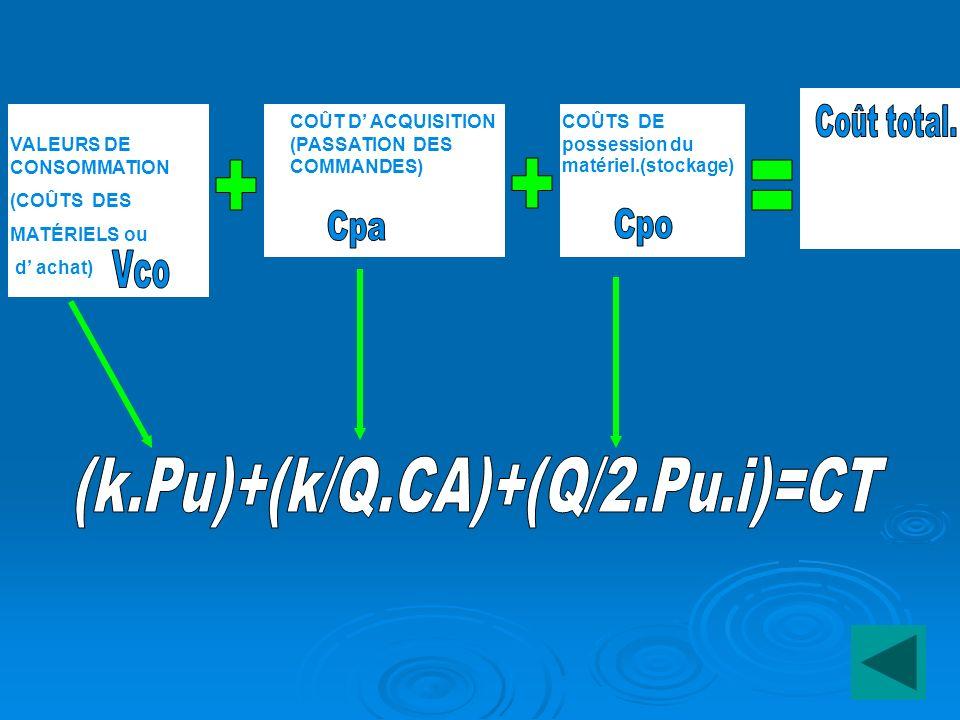 (k.Pu)+(k/Q.CA)+(Q/2.Pu.i)=CT