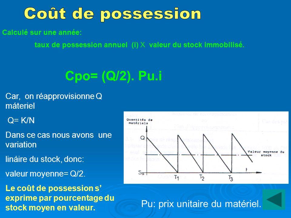 Coût de possession Cpo= (Q/2). Pu.i Pu: prix unitaire du matériel.