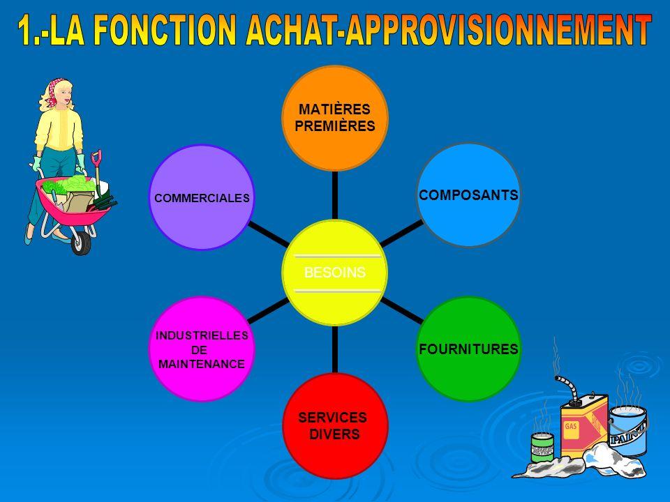 1.-LA FONCTION ACHAT-APPROVISIONNEMENT