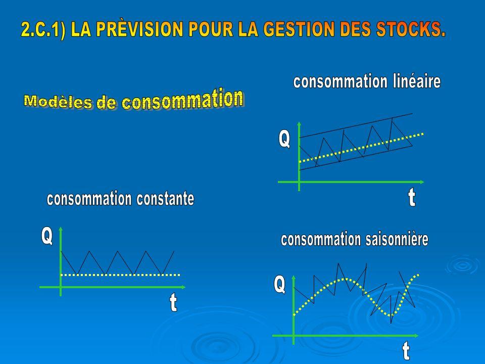 2.C.1) LA PRÈVISION POUR LA GESTION DES STOCKS.