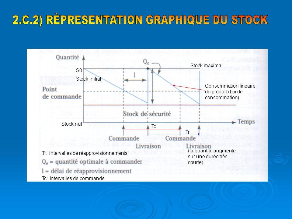 2.C.2) RÈPRESENTATION GRAPHIQUE DU STOCK