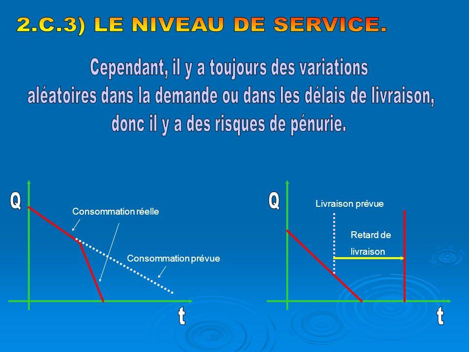 2.C.3) LE NIVEAU DE SERVICE. Q t Q t