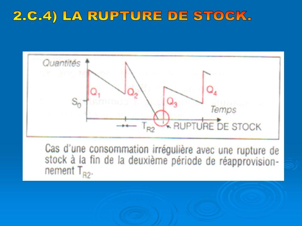 2.C.4) LA RUPTURE DE STOCK.