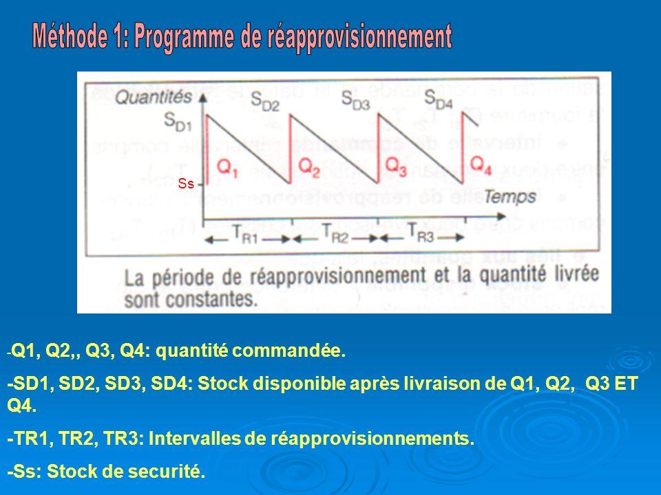 Méthode 1: Programme de réapprovisionnement
