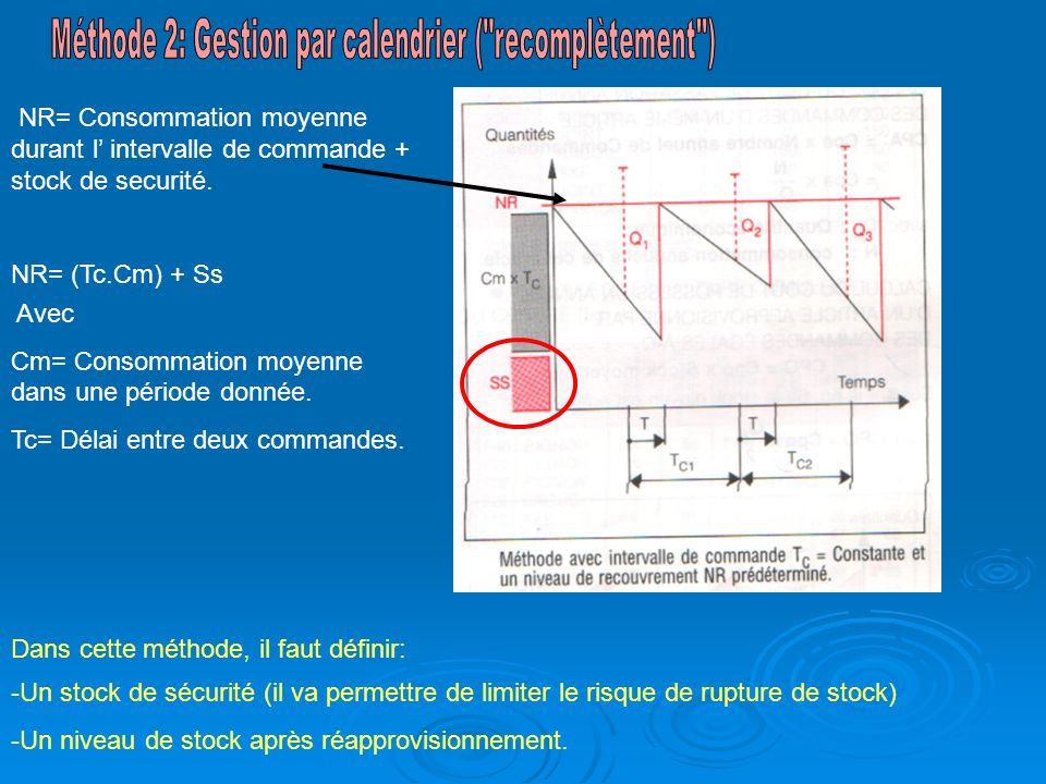 Méthode 2: Gestion par calendrier ( recomplètement )