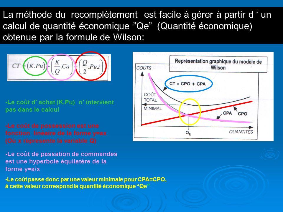 La méthode du recomplètement est facile à gérer à partir d ' un calcul de quantité économique Qe (Quantité économique) obtenue par la formule de Wilson: