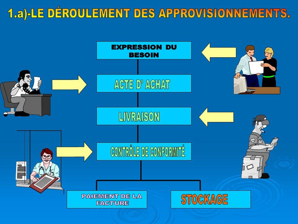 1.a)-LE DÉROULEMENT DES APPROVISIONNEMENTS.