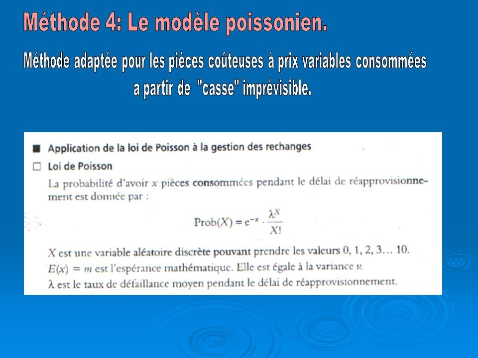 Méthode 4: Le modèle poissonien.
