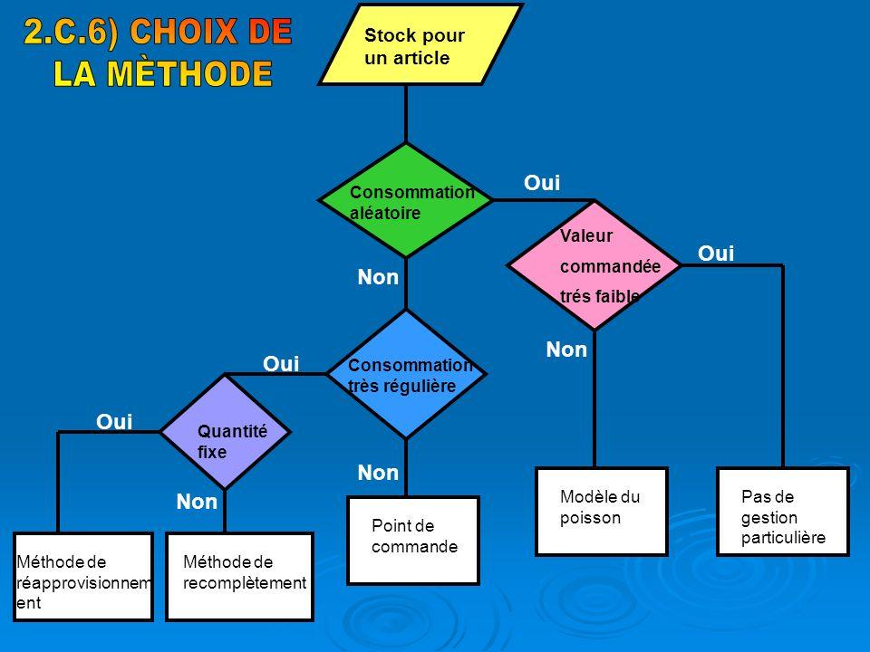 2.C.6) CHOIX DE LA MÈTHODE Oui Non Stock pour un article