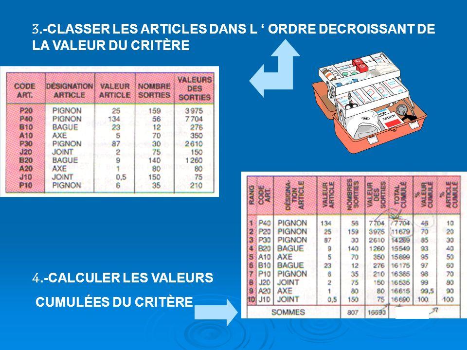 3.-CLASSER LES ARTICLES DANS L ' ORDRE DECROISSANT DE LA VALEUR DU CRITÈRE