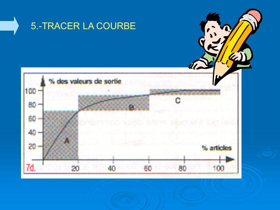 5.-TRACER LA COURBE