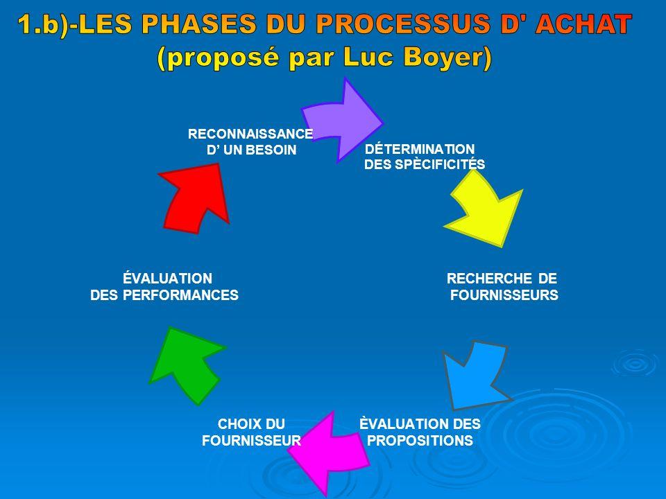 1.b)-LES PHASES DU PROCESSUS D ACHAT (proposé par Luc Boyer)