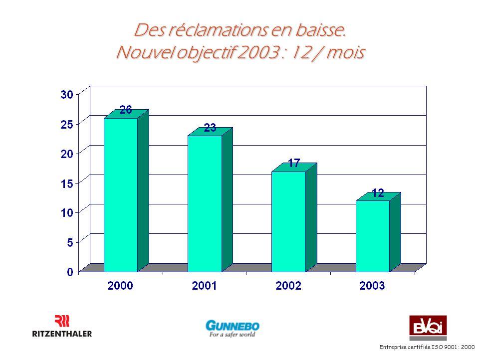 Des réclamations en baisse. Nouvel objectif 2003 : 12 / mois