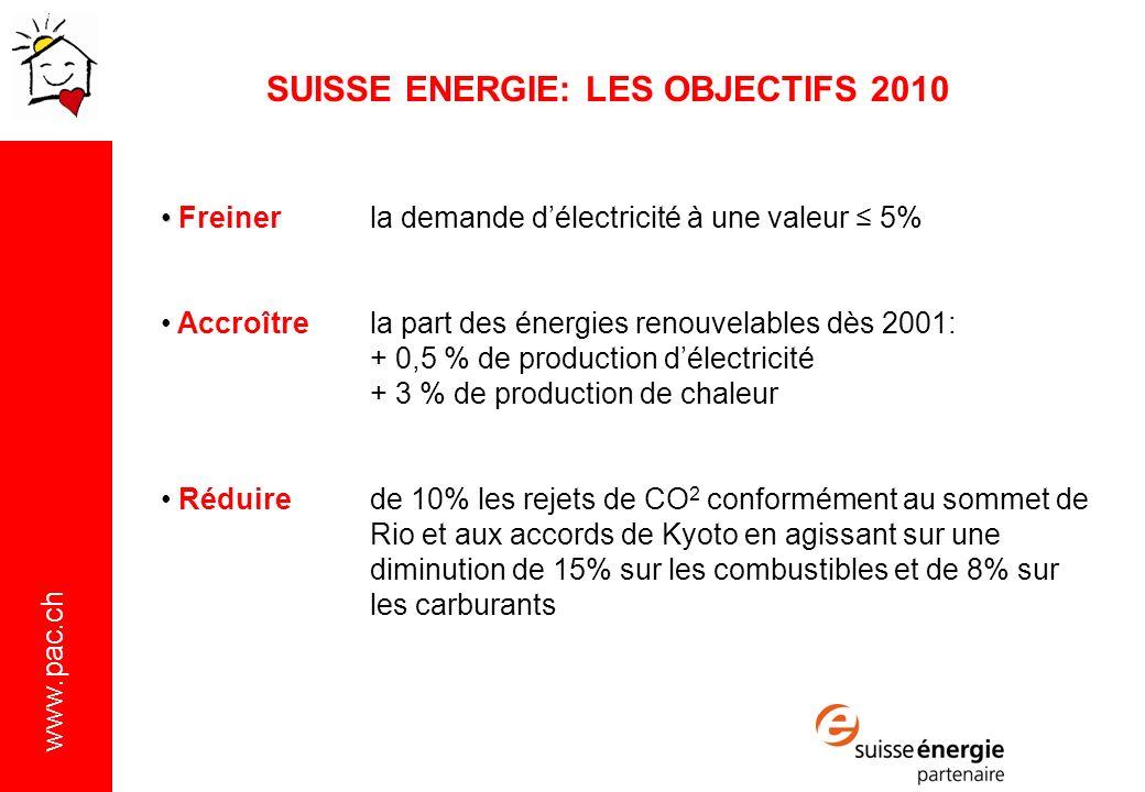 SUISSE ENERGIE: LES OBJECTIFS 2010