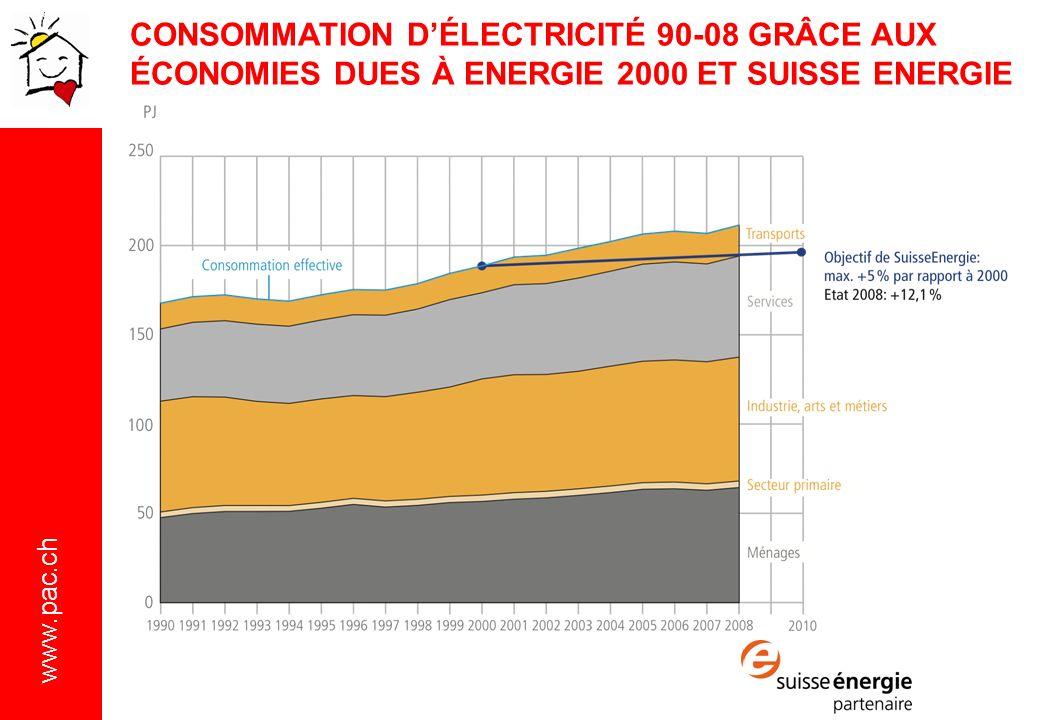 CONSOMMATION D'ÉLECTRICITÉ 90-08 GRÂCE AUX ÉCONOMIES DUES À ENERGIE 2000 ET SUISSE ENERGIE
