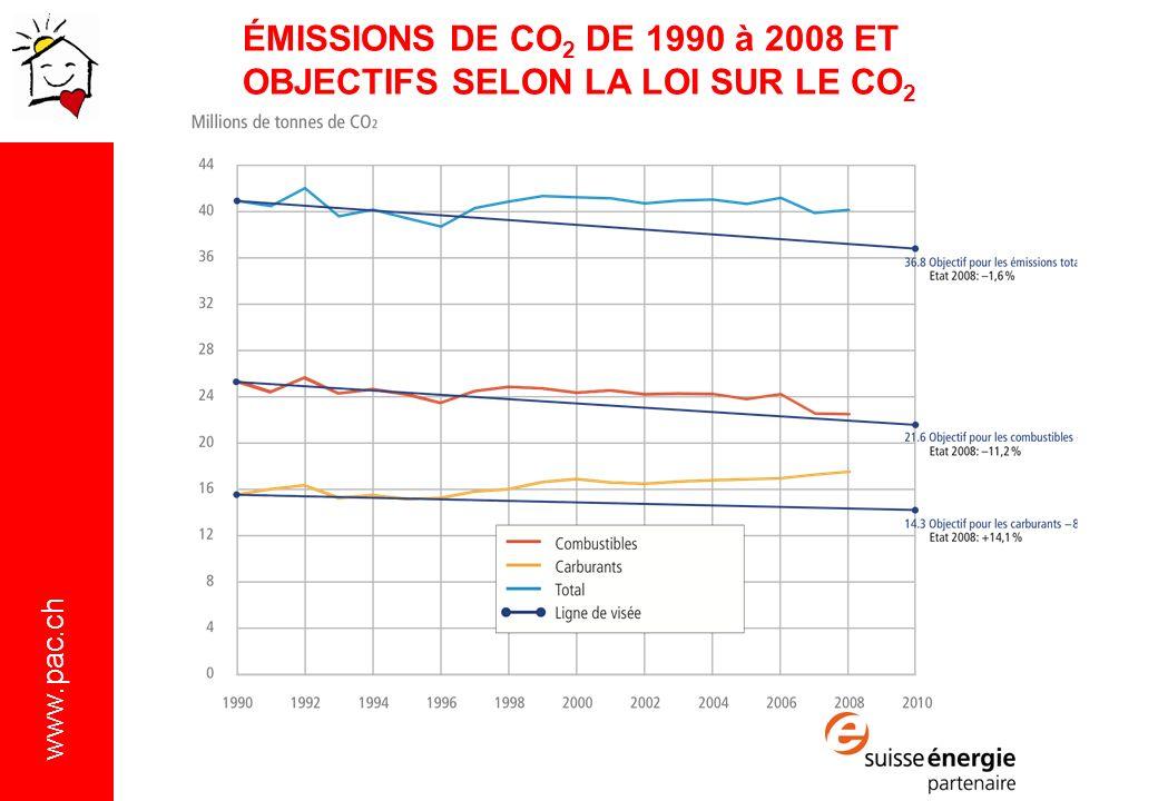 ÉMISSIONS DE CO2 DE 1990 à 2008 ET OBJECTIFS SELON LA LOI SUR LE CO2