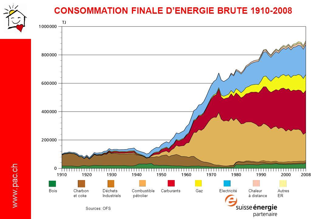 CONSOMMATION FINALE D'ENERGIE BRUTE 1910-2008