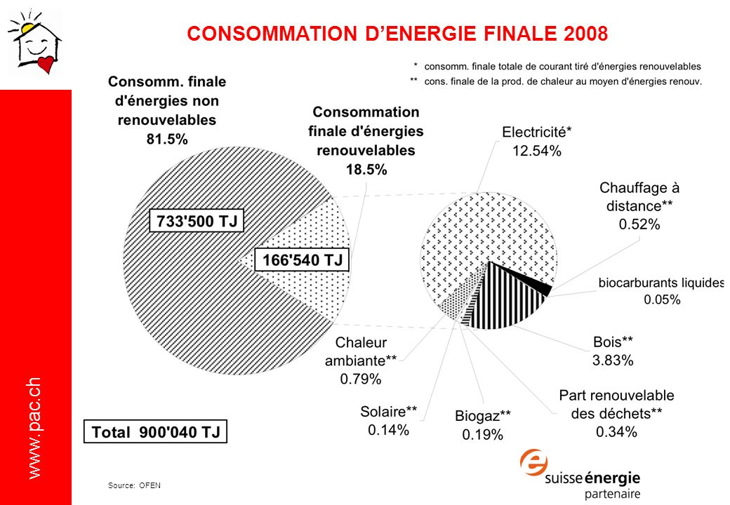 CONSOMMATION D'ENERGIE FINALE 2008