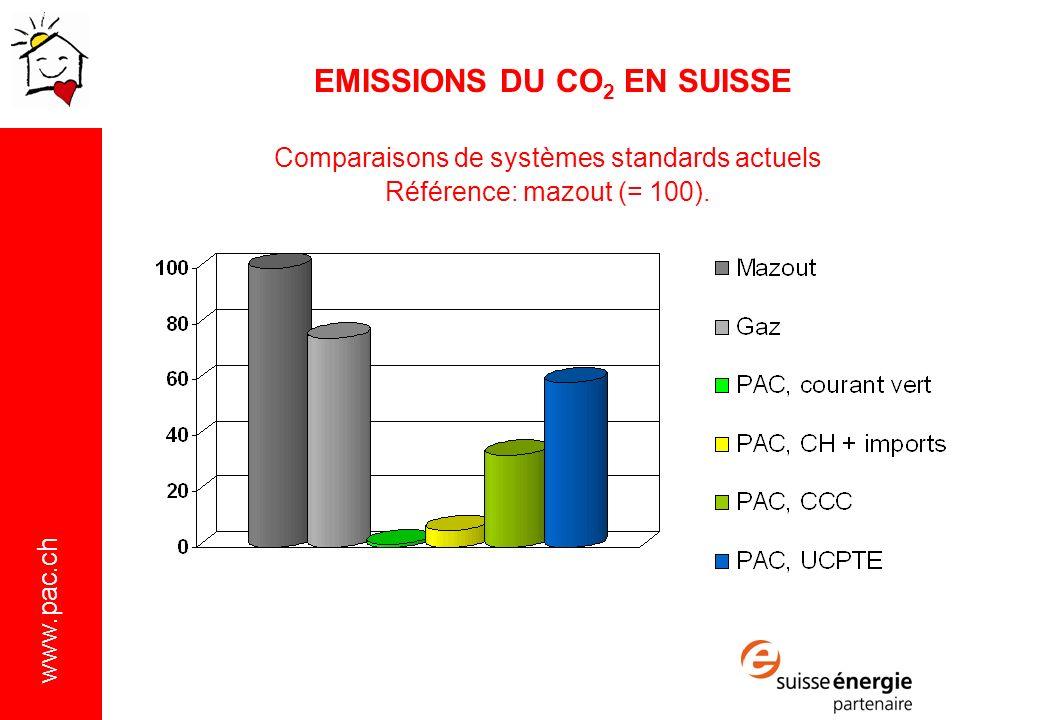 Comparaisons de systèmes standards actuels