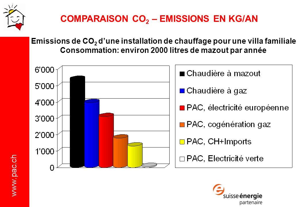 COMPARAISON CO2 – EMISSIONS EN KG/AN