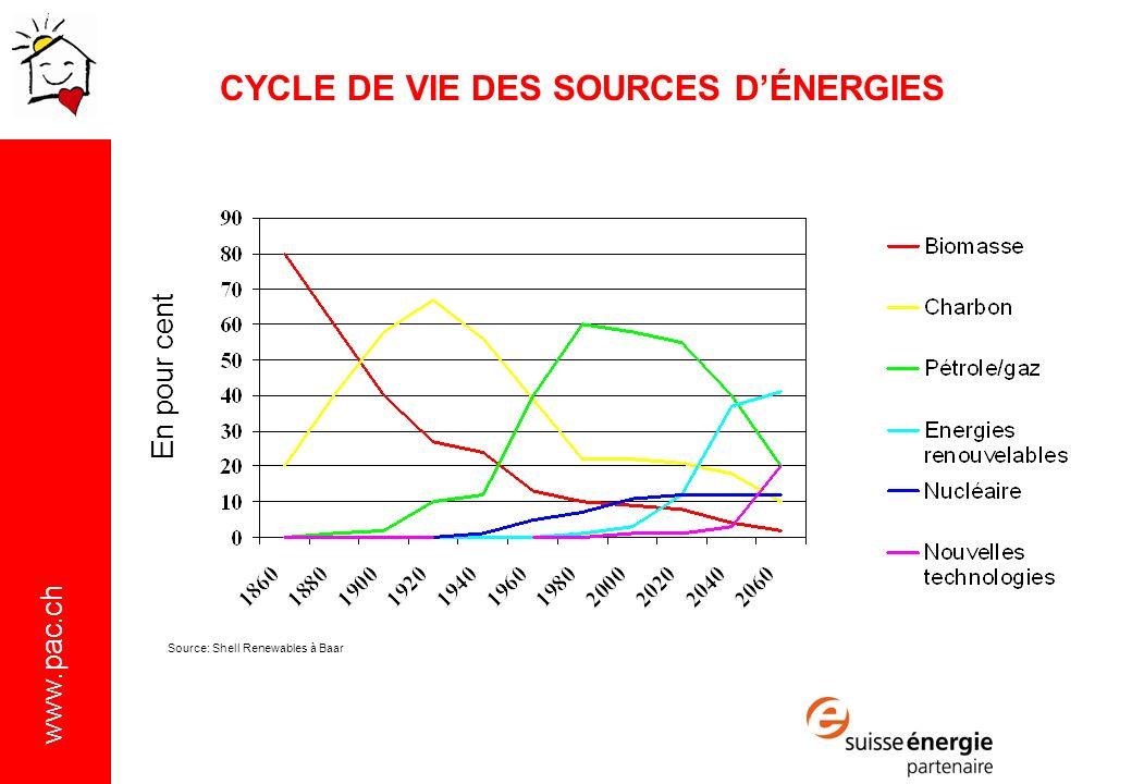 CYCLE DE VIE DES SOURCES D'ÉNERGIES