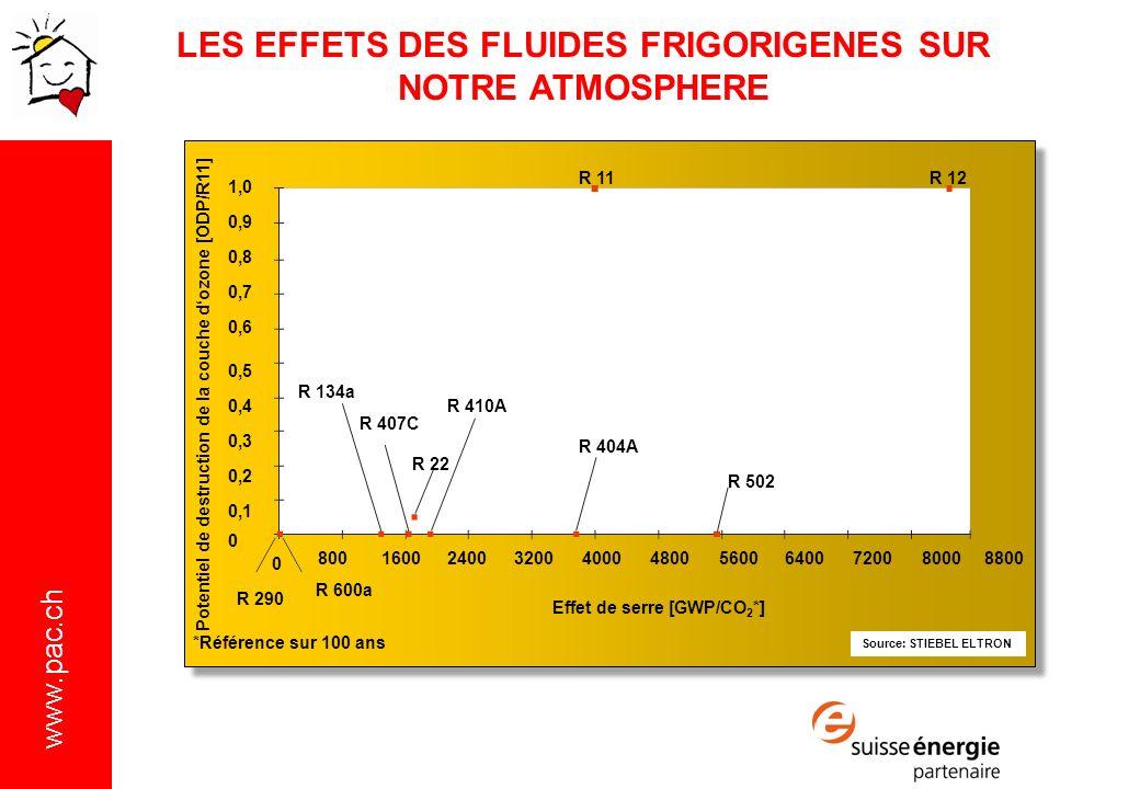 LES EFFETS DES FLUIDES FRIGORIGENES SUR NOTRE ATMOSPHERE