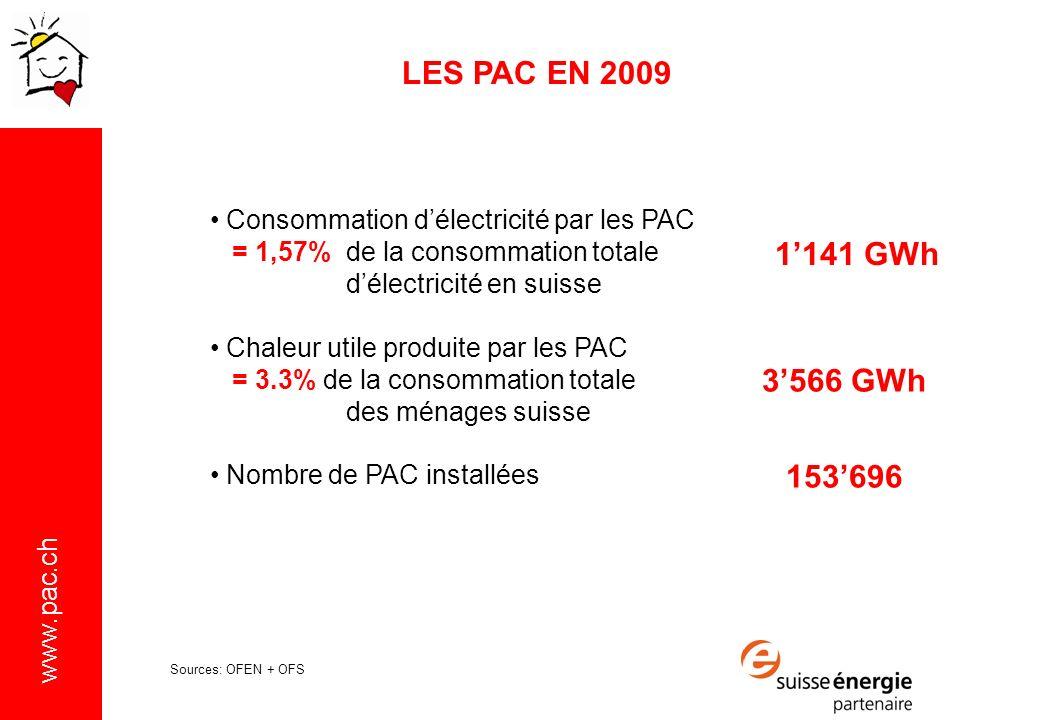 LES PAC EN 2009 Consommation d'électricité par les PAC. = 1,57% de la consommation totale. d'électricité en suisse.