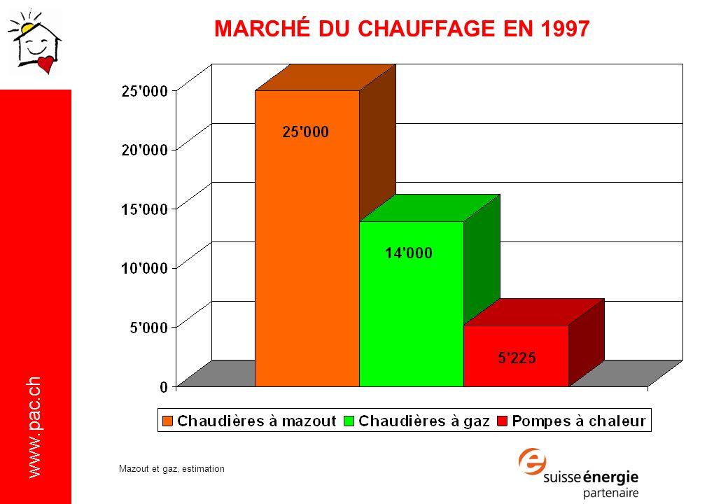 MARCHÉ DU CHAUFFAGE EN 1997 Mazout et gaz, estimation