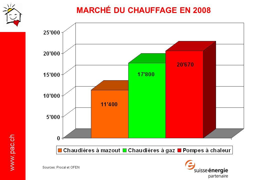 MARCHÉ DU CHAUFFAGE EN 2008 Sources: Procal et OFEN