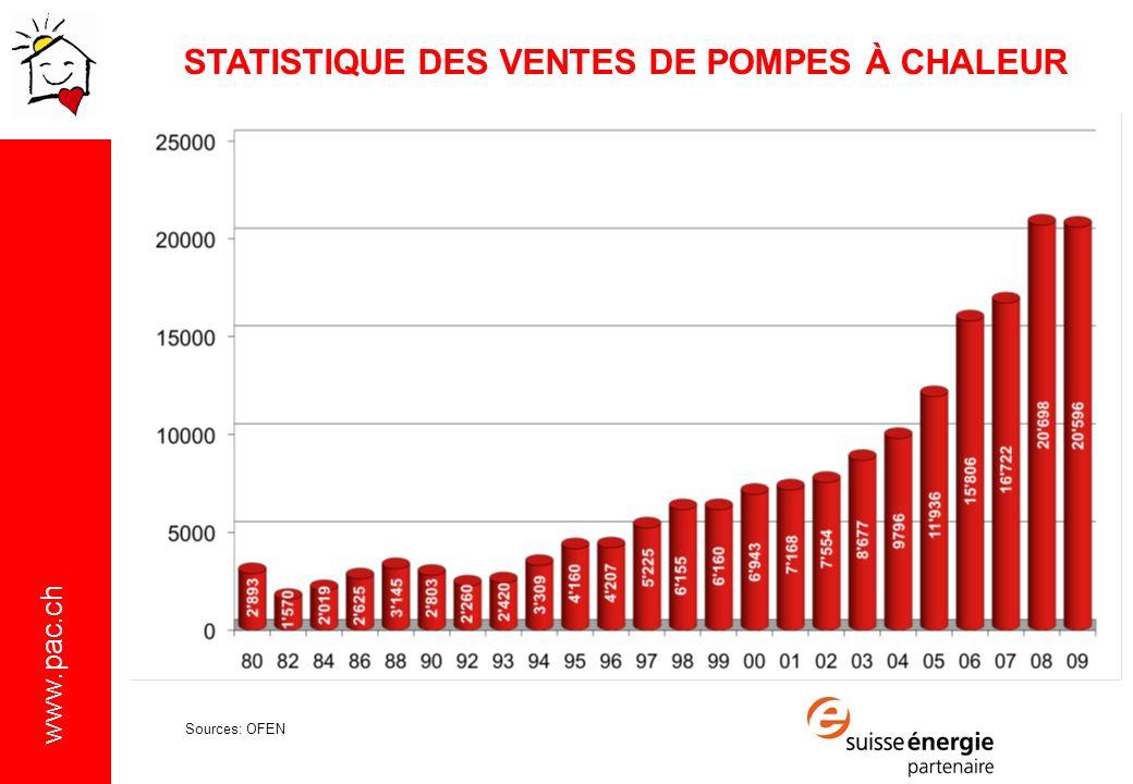 STATISTIQUE DES VENTES DE POMPES À CHALEUR