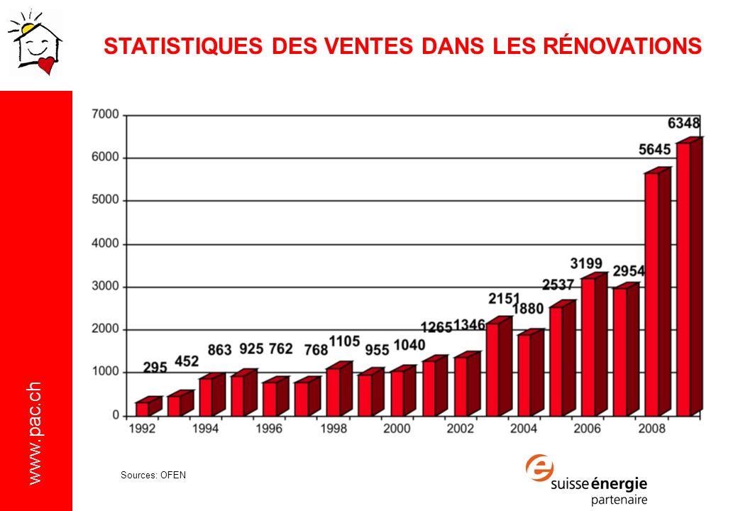 STATISTIQUES DES VENTES DANS LES RÉNOVATIONS