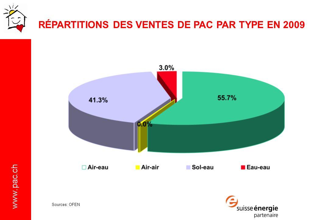 RÉPARTITIONS DES VENTES DE PAC PAR TYPE EN 2009