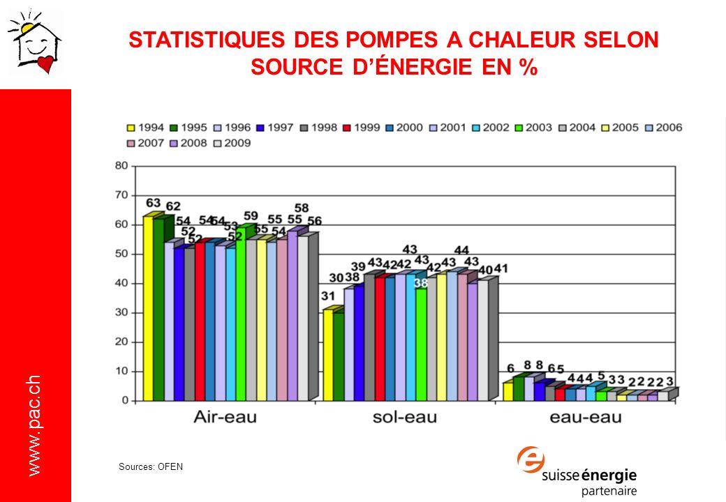 STATISTIQUES DES POMPES A CHALEUR SELON SOURCE D'ÉNERGIE EN %