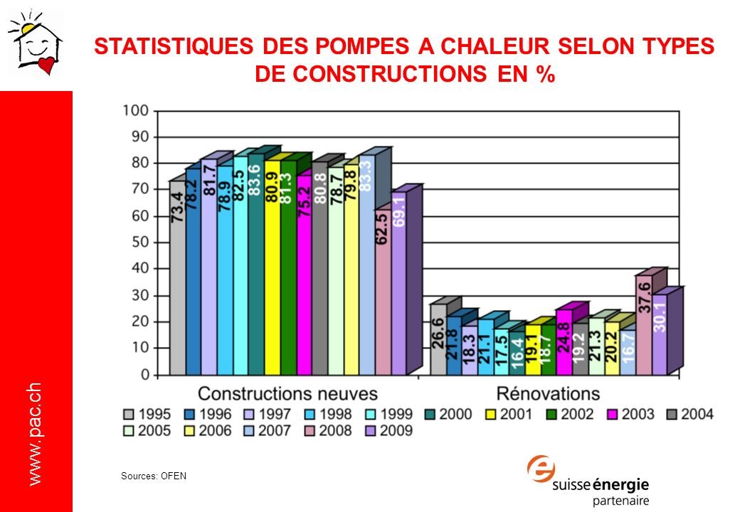 STATISTIQUES DES POMPES A CHALEUR SELON TYPES DE CONSTRUCTIONS EN %